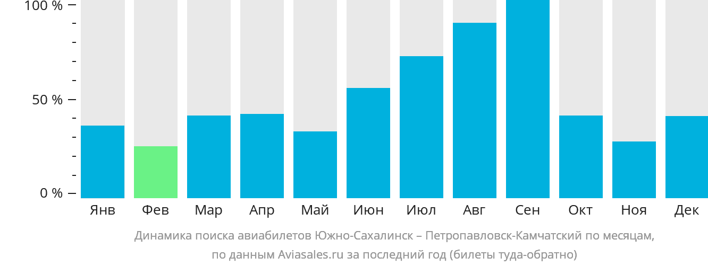 Динамика поиска авиабилетов из Южно-Сахалинска в Петропавловск-Камчатский по месяцам