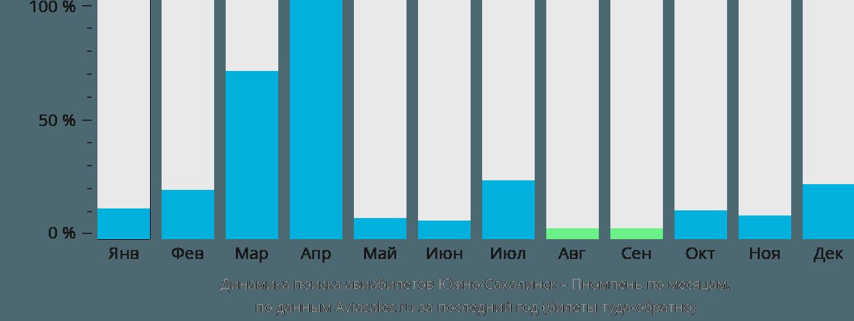 Динамика поиска авиабилетов из Южно-Сахалинска в Пномпень по месяцам