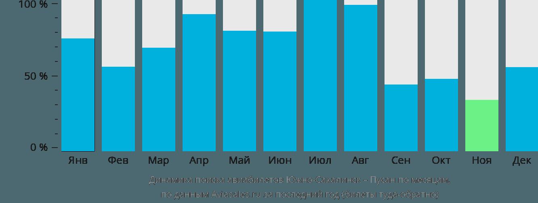 Динамика поиска авиабилетов из Южно-Сахалинска в Пусана по месяцам