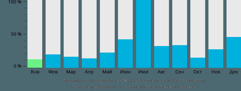 Динамика поиска авиабилетов из Южно-Сахалинска в Оренбург по месяцам