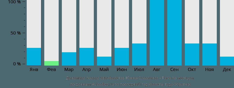 Динамика поиска авиабилетов из Южно-Сахалинска в Ригу по месяцам