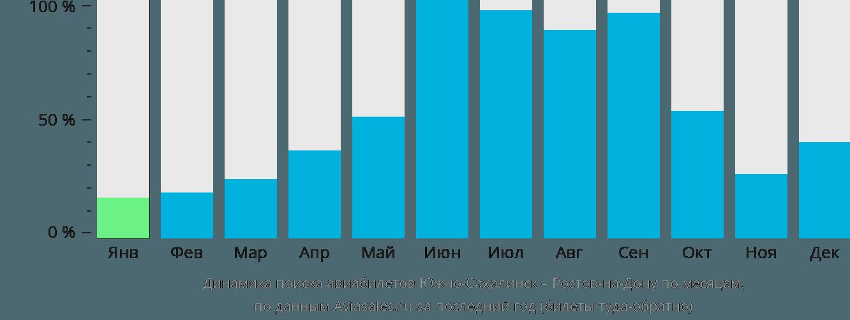 Динамика поиска авиабилетов из Южно-Сахалинска в Ростов-на-Дону по месяцам