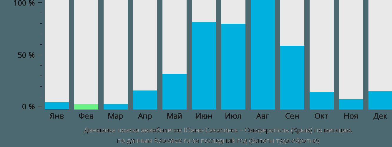 Динамика поиска авиабилетов из Южно-Сахалинска в Симферополь по месяцам