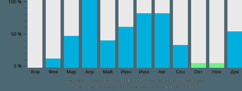 Динамика поиска авиабилетов из Южно-Сахалинска в Софию по месяцам