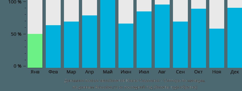 Динамика поиска авиабилетов из Южно-Сахалинска в Саппоро по месяцам