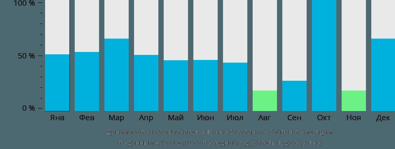 Динамика поиска авиабилетов из Южно-Сахалинска в Сайпан по месяцам