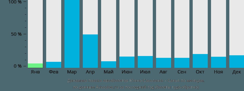 Динамика поиска авиабилетов из Южно-Сахалинска в Санью по месяцам