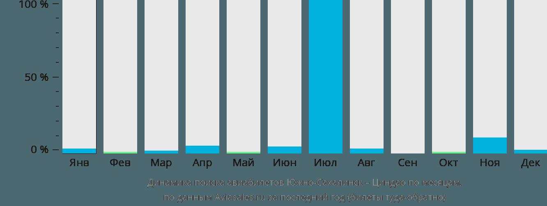 Динамика поиска авиабилетов из Южно-Сахалинска в Циндао по месяцам