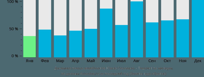 Динамика поиска авиабилетов из Южно-Сахалинска в Ташкент по месяцам