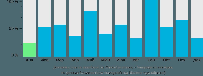 Динамика поиска авиабилетов из Южно-Сахалинска на Тенерифе по месяцам