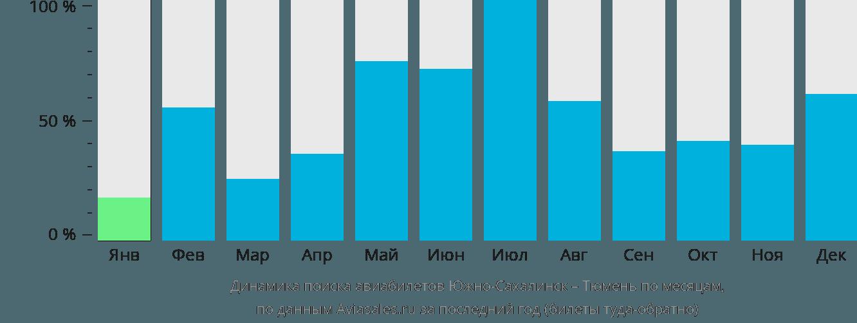 Динамика поиска авиабилетов из Южно-Сахалинска в Тюмень по месяцам