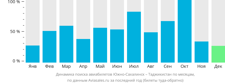Динамика поиска авиабилетов из Южно-Сахалинска в Таджикистан по месяцам
