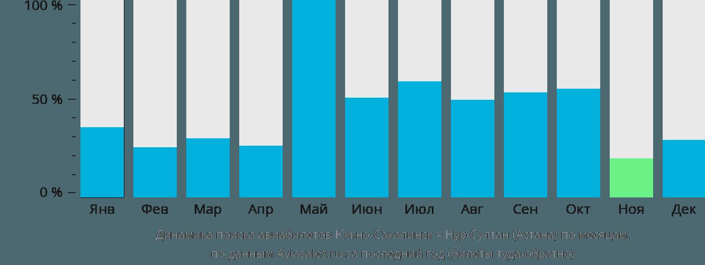Динамика поиска авиабилетов из Южно-Сахалинска в Астану по месяцам
