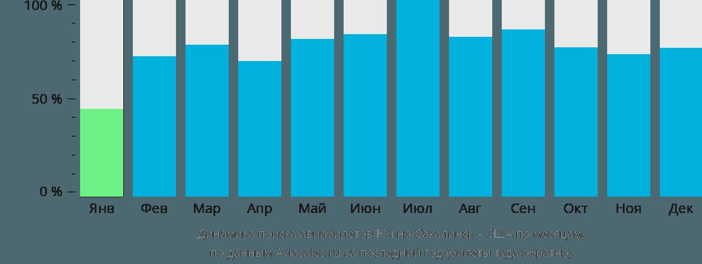 Динамика поиска авиабилетов из Южно-Сахалинска в США по месяцам