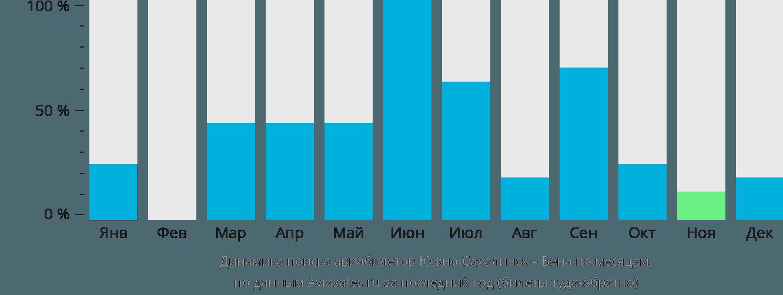 Динамика поиска авиабилетов из Южно-Сахалинска в Вену по месяцам