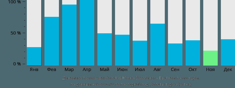 Динамика поиска авиабилетов из Южно-Сахалинска в Вьетнам по месяцам