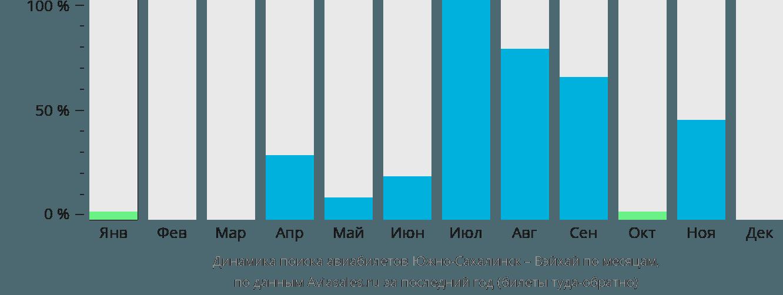 Динамика поиска авиабилетов из Южно-Сахалинска в Вэйхай по месяцам