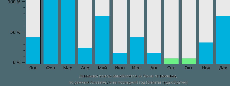 Динамика поиска авиабилетов из Уюни по месяцам