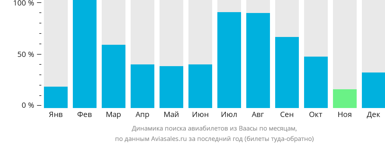 Динамика поиска авиабилетов из Ваасы по месяцам