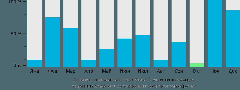 Динамика поиска авиабилетов из Ваасы в Хельсинки по месяцам