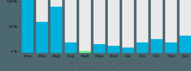 Динамика поиска авиабилетов из Маамигили по месяцам