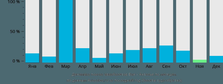 Динамика поиска авиабилетов из Вана в Анталью по месяцам