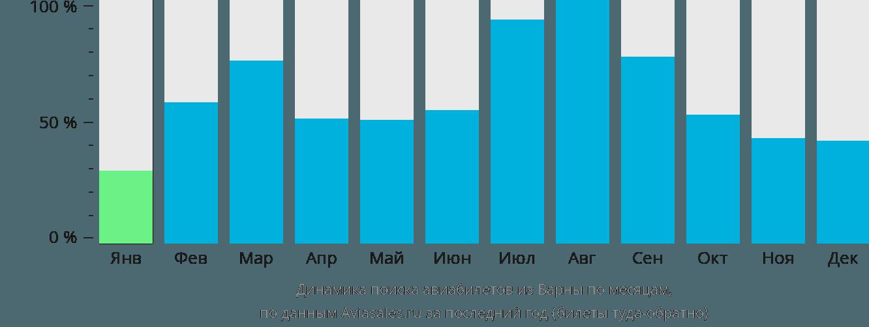 Динамика поиска авиабилетов из Варны по месяцам