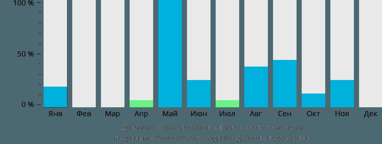 Динамика поиска авиабилетов из Варны в Анапу по месяцам