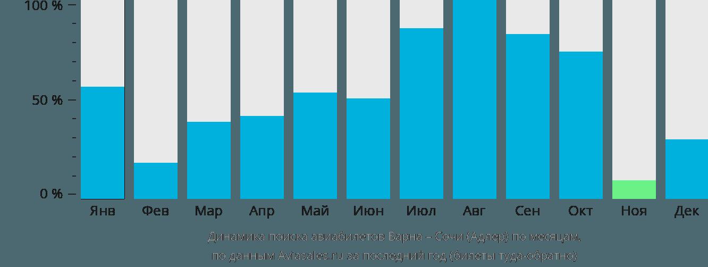 Динамика поиска авиабилетов из Варны в Сочи по месяцам