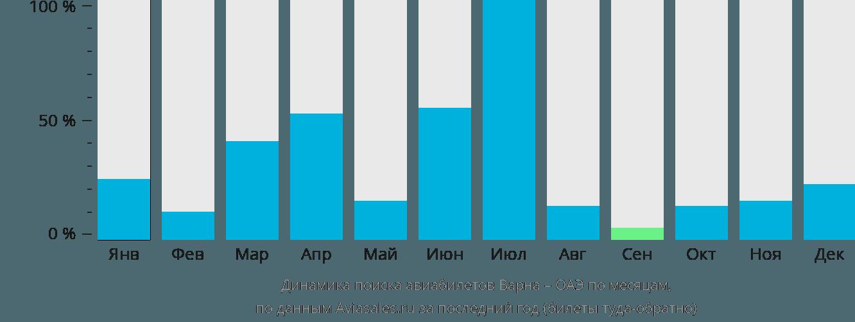Динамика поиска авиабилетов из Варны в ОАЭ по месяцам