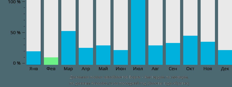 Динамика поиска авиабилетов из Варны в Амстердам по месяцам