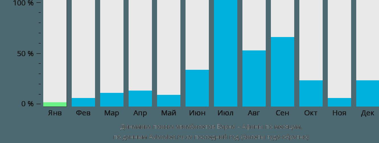 Динамика поиска авиабилетов из Варны в Афины по месяцам