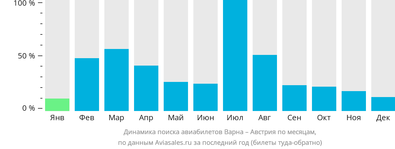Динамика поиска авиабилетов из Варны в Австрию по месяцам