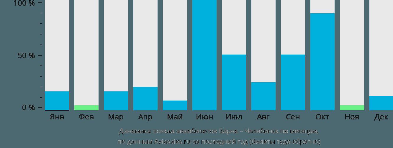 Динамика поиска авиабилетов из Варны в Челябинск по месяцам