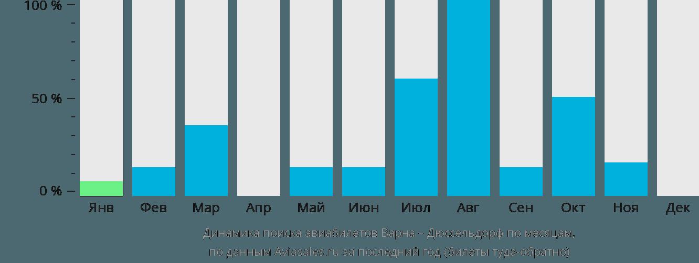 Динамика поиска авиабилетов из Варны в Дюссельдорф по месяцам
