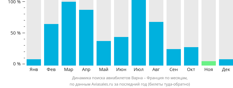 Динамика поиска авиабилетов из Варны во Францию по месяцам