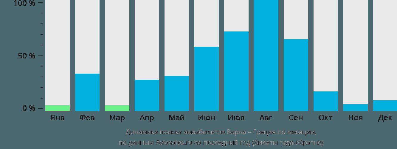 Динамика поиска авиабилетов из Варны в Грецию по месяцам