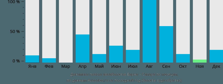 Динамика поиска авиабилетов из Варны в Самару по месяцам