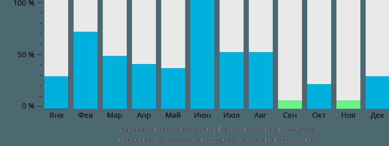 Динамика поиска авиабилетов из Варны в Казахстан по месяцам