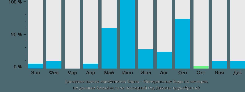Динамика поиска авиабилетов из Варны в Минеральные воды по месяцам