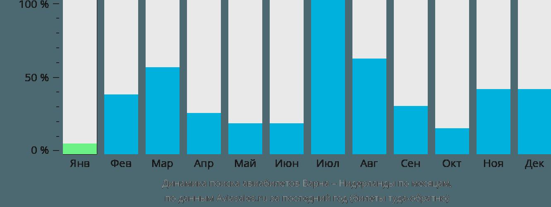 Динамика поиска авиабилетов из Варны в Нидерланды по месяцам