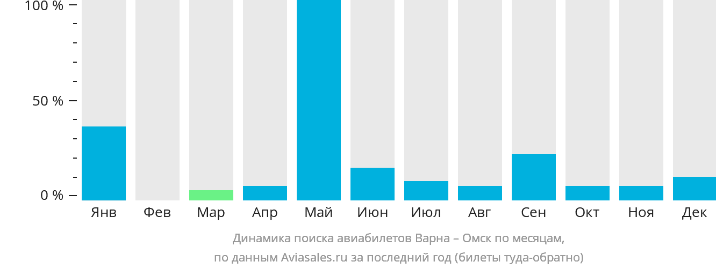Динамика поиска авиабилетов из Варны в Омск по месяцам