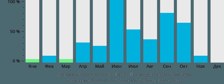 Динамика поиска авиабилетов из Варны в Пальма-де-Майорку по месяцам