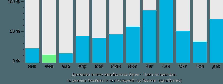 Динамика поиска авиабилетов из Варны в Прагу по месяцам