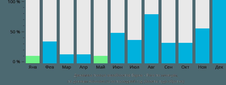 Динамика поиска авиабилетов из Варны в Ригу по месяцам