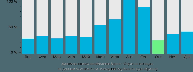 Динамика поиска авиабилетов из Варны в Софию по месяцам