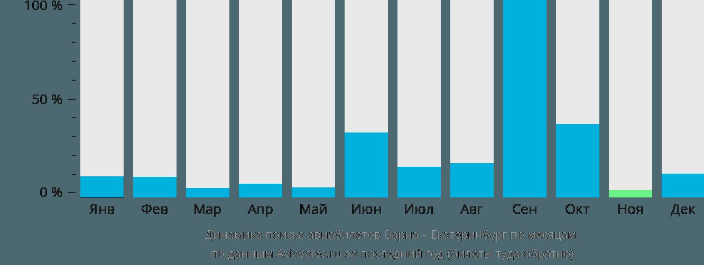 Динамика поиска авиабилетов из Варны в Екатеринбург по месяцам