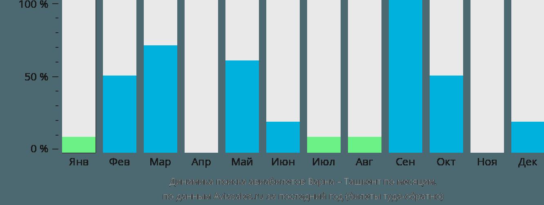 Динамика поиска авиабилетов из Варны в Ташкент по месяцам