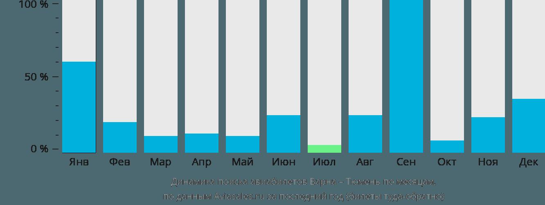 Динамика поиска авиабилетов из Варны в Тюмень по месяцам