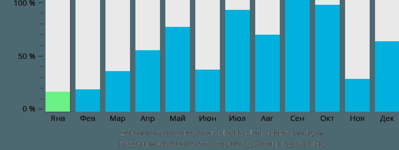 Динамика поиска авиабилетов из Варны в Тель-Авив по месяцам